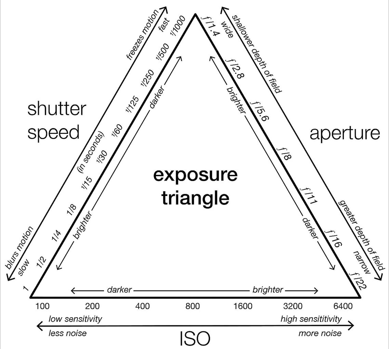 Exposure Traingle