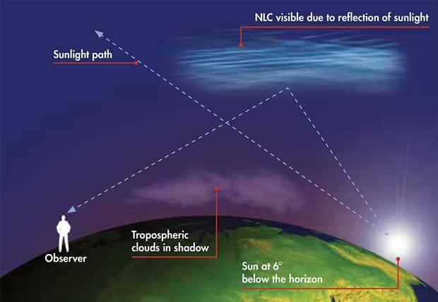 Noctilucent Cloud Season Returns